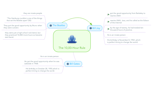Mind Map: The 10,00-Hour Rule