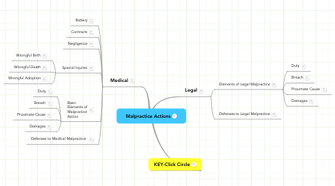 Mind Map: Malpractice Actions