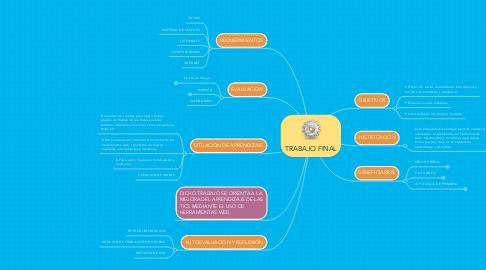 Mind Map: TRABAJO FINAL