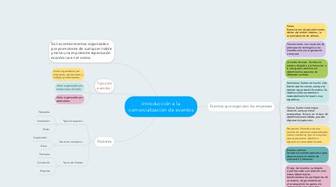 Mind Map: Introducción a la comercialización de eventos