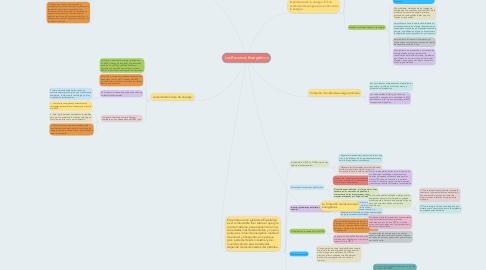 Mind Map: Los Recursos Energéticos