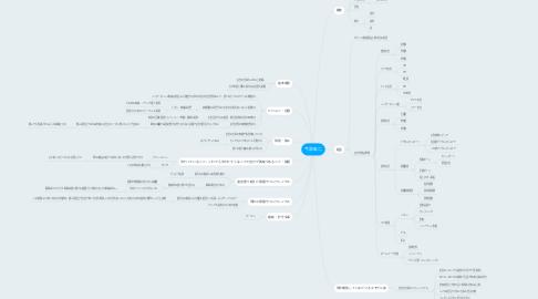 Mind Map: 今泉宏二