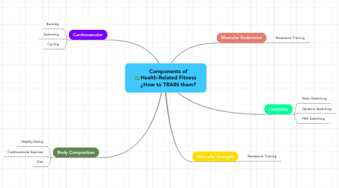 Mind Map: Components of Health-Related Fitness ¿How to TRAIN them?