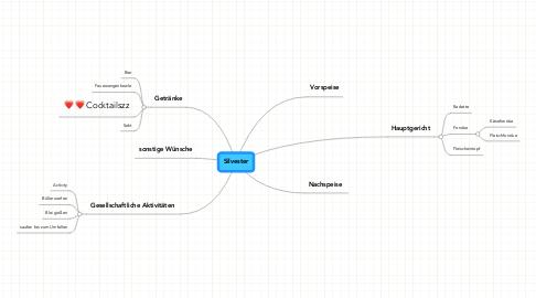 Mind Map: Silvester