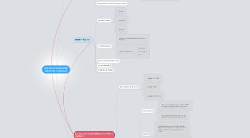 Mind Map: GIOCARE PER IMPARARE, IMPARARE A GIOCARE