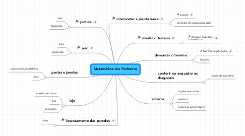Mind Map: Matemática dos Pedreiros