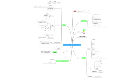 Mind Map: Anton Gurov - Skills - Network administration
