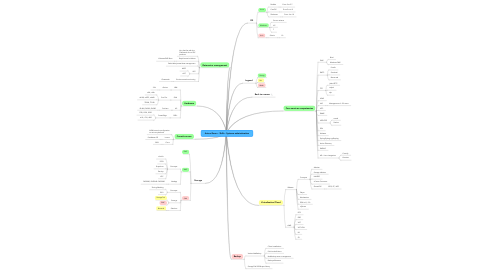 Mind Map: Anton Gurov - Skills - Systems administration