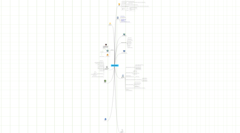 Mind Map: eGame: eWork and the Workplace of the Future