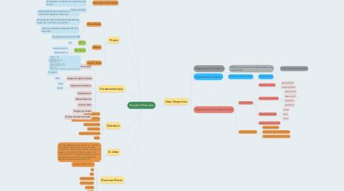Mind Map: Direção CDCerveira