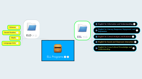 Mind Map: ELL Programs