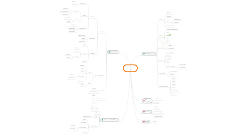 Mind Map: DMC Response