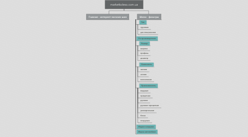 Mind Map: marketkoleso.com.ua