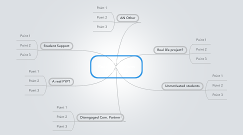 Mind Map: CBR Recommendations for Practice