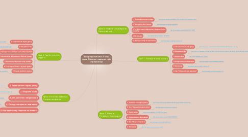 Mind Map: Природознавство 3 клас тема: Рослини, тварини та їх середовище