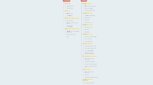 Mind Map: REVIT On - Барилга Бүтээцийн хэрэглээний түвшний сургалт