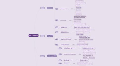 Mind Map: Direito Econômico