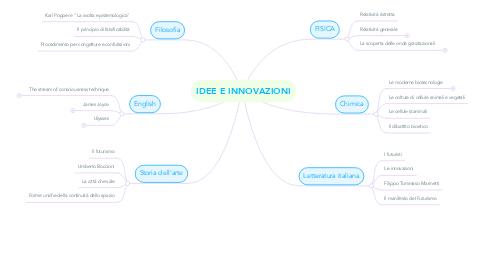 Mind Map: IDEE E INNOVAZIONI