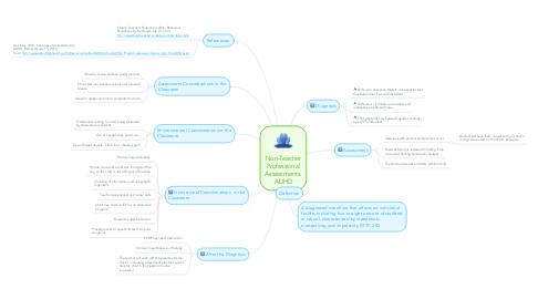 Mind Map: Non-Teacher Professional Assessments: ADHD