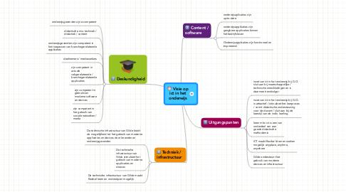 Mind Map: Visie op ict in het onderwijs