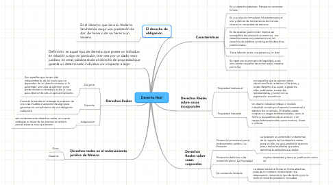 Mind Map: Derecho Real