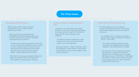 Mind Map: The Three Issues