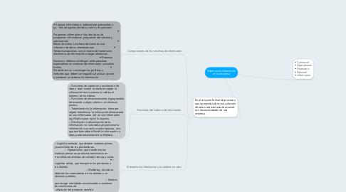 Mind Map: Sistemas de información en la empresa