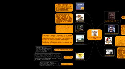 Mind Map: LA PRUEBA EN MATERIA PENAL