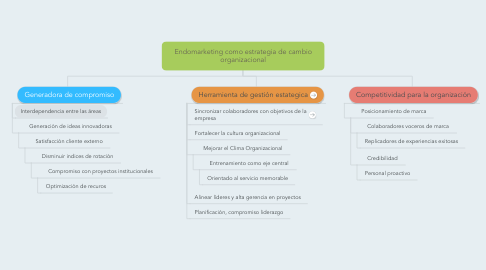 Mind Map: Endomarketing como estrategia de cambio organizacional