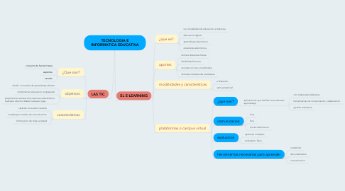 Mind Map: TECNOLOGIA E INFORMATICA EDUCATIVA