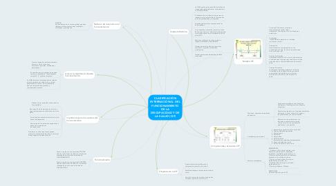Mind Map: CLASIFICACIÓN INTERNACIONAL DEL FUNCIONAMIENTO DE LA DISCAPACIDAD Y DE LA SALUD (CIF)
