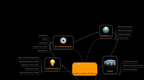 Mind Map: Analisis y Diseño de Sistema
