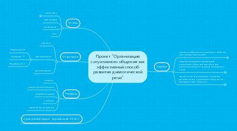 """Mind Map: Проект """"Организация ситуативного общения как эффективный способ развития диалогической речи"""""""
