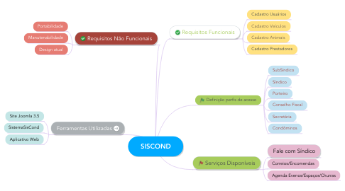 Mind Map: SISCOND