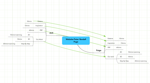Mind Map: Website-Peter Randall Page