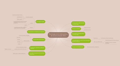 Mind Map: Tecnologías de la Información y de la Comunicación (TIC)