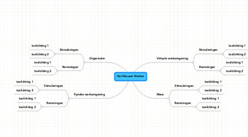 Mind Map: Het Nieuwe Werken