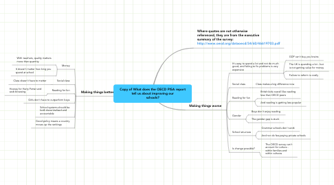 Mind Map: Copy of What does the OECD PISA report