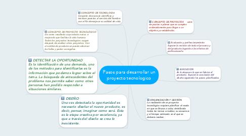 Mind Map: Pasos para desarrollar un proyecto tecnologico
