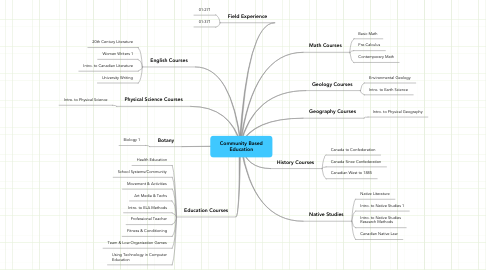 Mind Map: Community Based Education