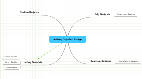 Mind Map: Anthony Desjarlais' Siblings