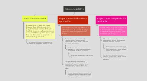 Mind Map: Proceso Legislativo