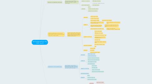 Mind Map: ЦА Инкубатор Rcom King SURO max 20
