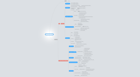 Mind Map: ЦА для товара 3D ручка