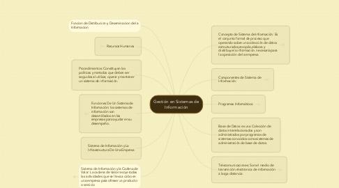 Mind Map: Gestión en Sistemas de Información