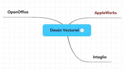 Mind Map: Dessin Vectoriel