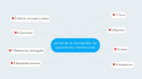 Mind Map: partes de la monografia del bachillerato internacional
