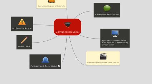 Mind Map: Comunicación Social