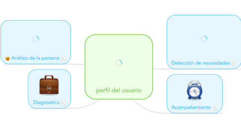 Mind Map: perfil del usuario