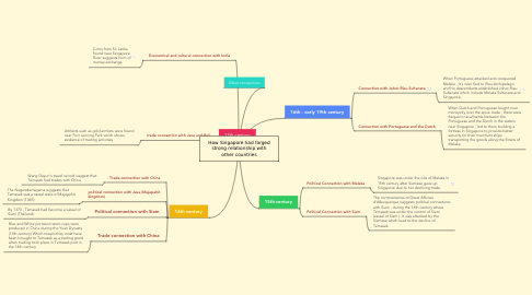Mind Map: How Singapore had forged strong relationship with other countries